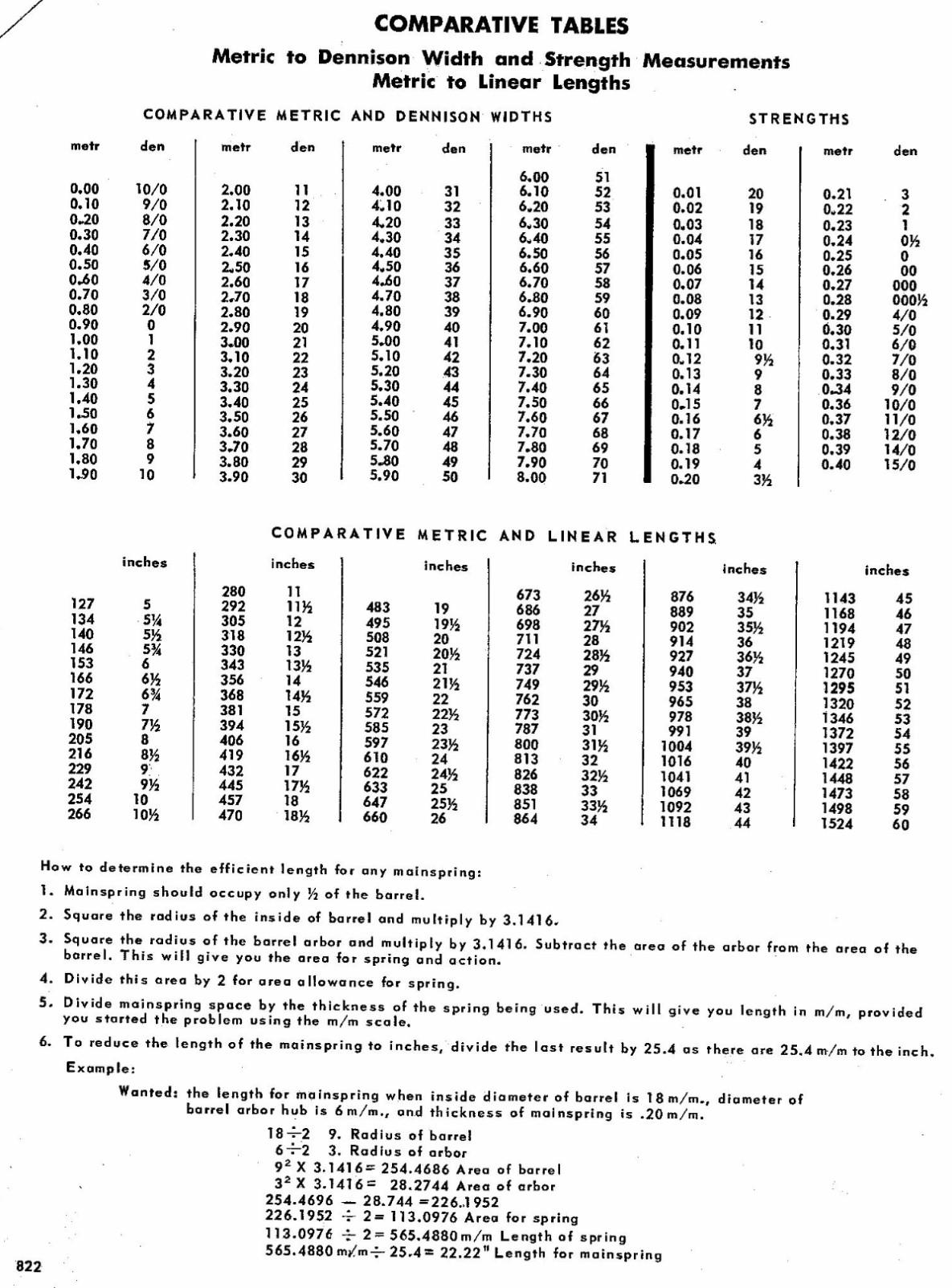 Metric Size Conversion Chart